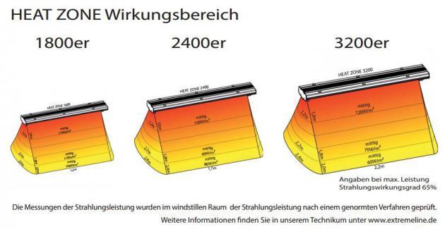 Heat Zone Dunkelstrahler